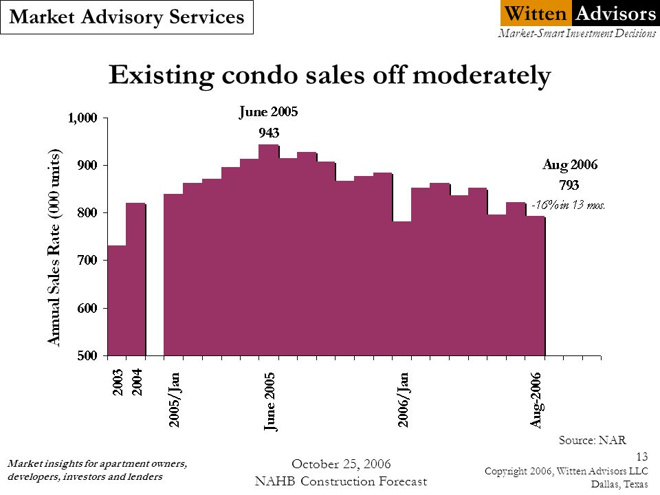 Witten Market Advisory Services Market insights for apartment owners, developers, investors and lenders Market-Smart Investment Decisions Advisors October 25, 2006 NAHB Construction Forecast 13 Copyright 2006, Witten Advisors LLC Dallas, Texas Existing condo sales off moderately Source: NAR