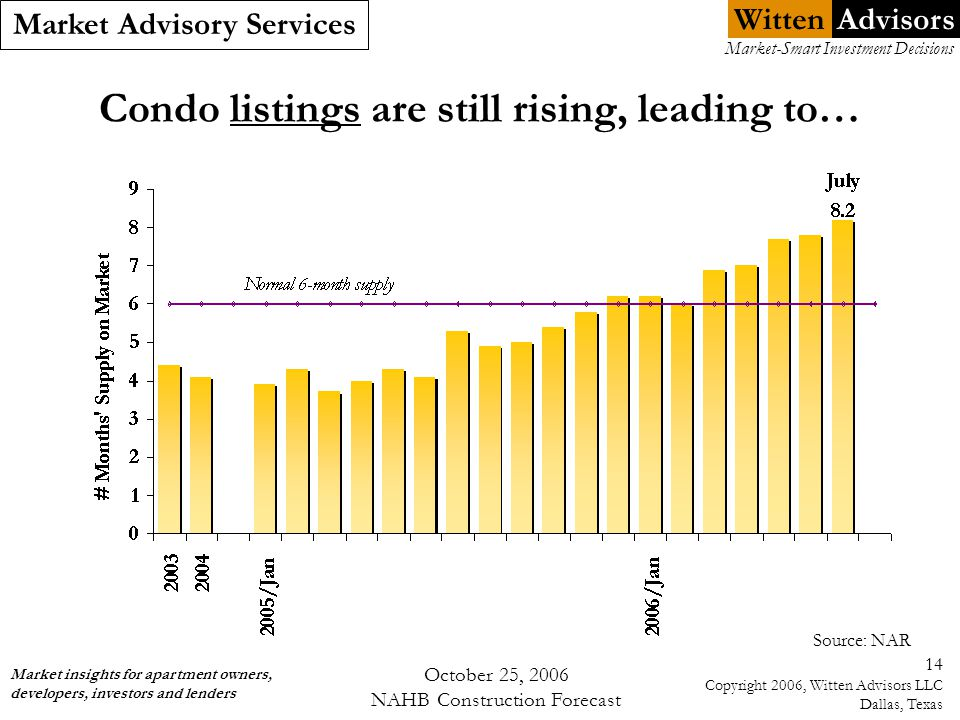 Witten Market Advisory Services Market insights for apartment owners, developers, investors and lenders Market-Smart Investment Decisions Advisors October 25, 2006 NAHB Construction Forecast 14 Copyright 2006, Witten Advisors LLC Dallas, Texas Condo listings are still rising, leading to… Source: NAR