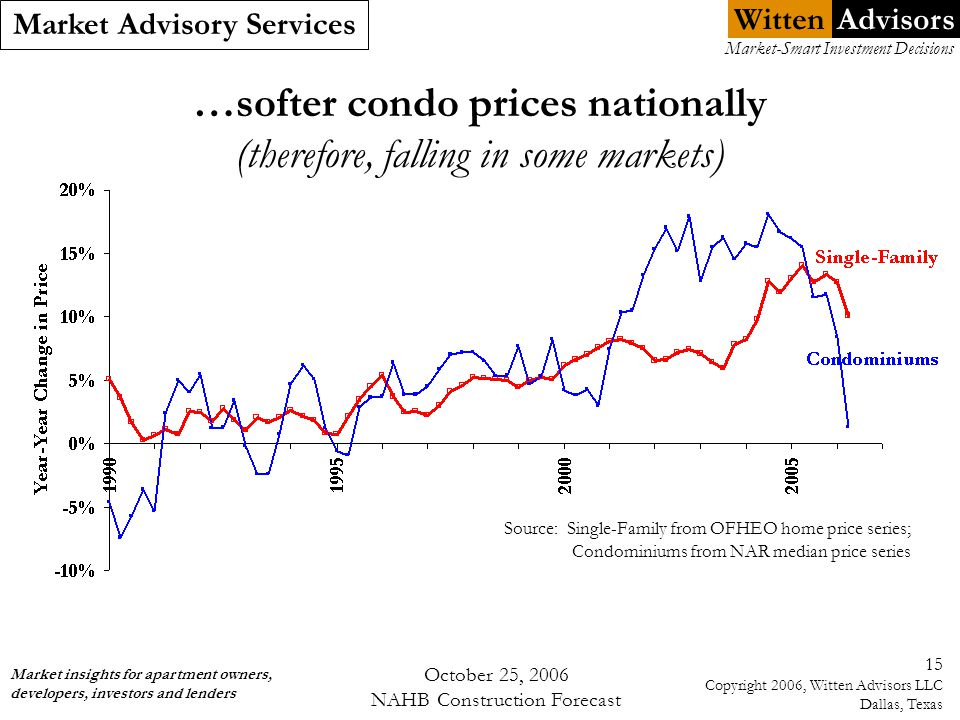 Witten Market Advisory Services Market insights for apartment owners, developers, investors and lenders Market-Smart Investment Decisions Advisors October 25, 2006 NAHB Construction Forecast 15 Copyright 2006, Witten Advisors LLC Dallas, Texas …softer condo prices nationally (therefore, falling in some markets) Source: Single-Family from OFHEO home price series; Condominiums from NAR median price series