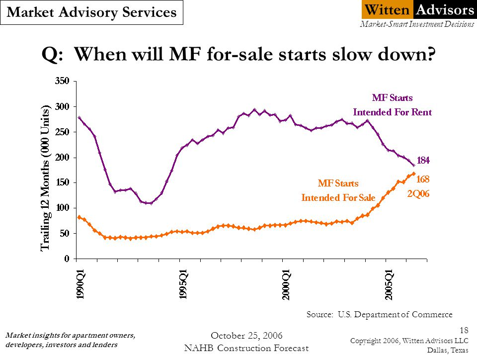 Witten Market Advisory Services Market insights for apartment owners, developers, investors and lenders Market-Smart Investment Decisions Advisors October 25, 2006 NAHB Construction Forecast 18 Copyright 2006, Witten Advisors LLC Dallas, Texas Q: When will MF for-sale starts slow down.