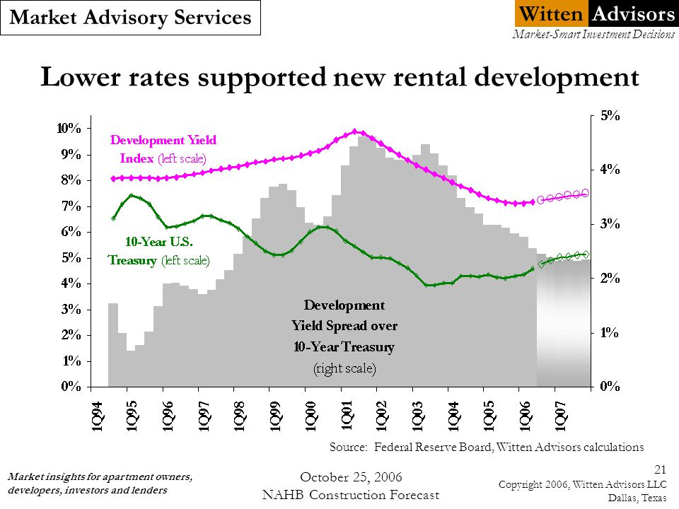 Witten Market Advisory Services Market insights for apartment owners, developers, investors and lenders Market-Smart Investment Decisions Advisors October 25, 2006 NAHB Construction Forecast 21 Copyright 2006, Witten Advisors LLC Dallas, Texas Lower rates supported new rental development Source: Federal Reserve Board, Witten Advisors calculations