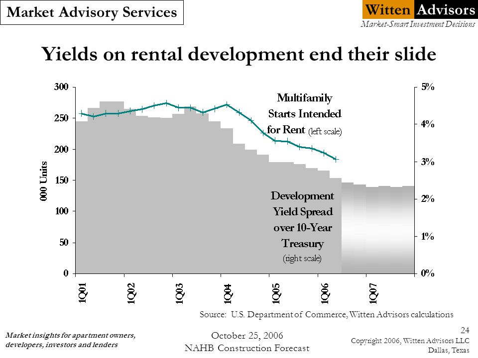 Witten Market Advisory Services Market insights for apartment owners, developers, investors and lenders Market-Smart Investment Decisions Advisors October 25, 2006 NAHB Construction Forecast 24 Copyright 2006, Witten Advisors LLC Dallas, Texas Yields on rental development end their slide Source: U.S.