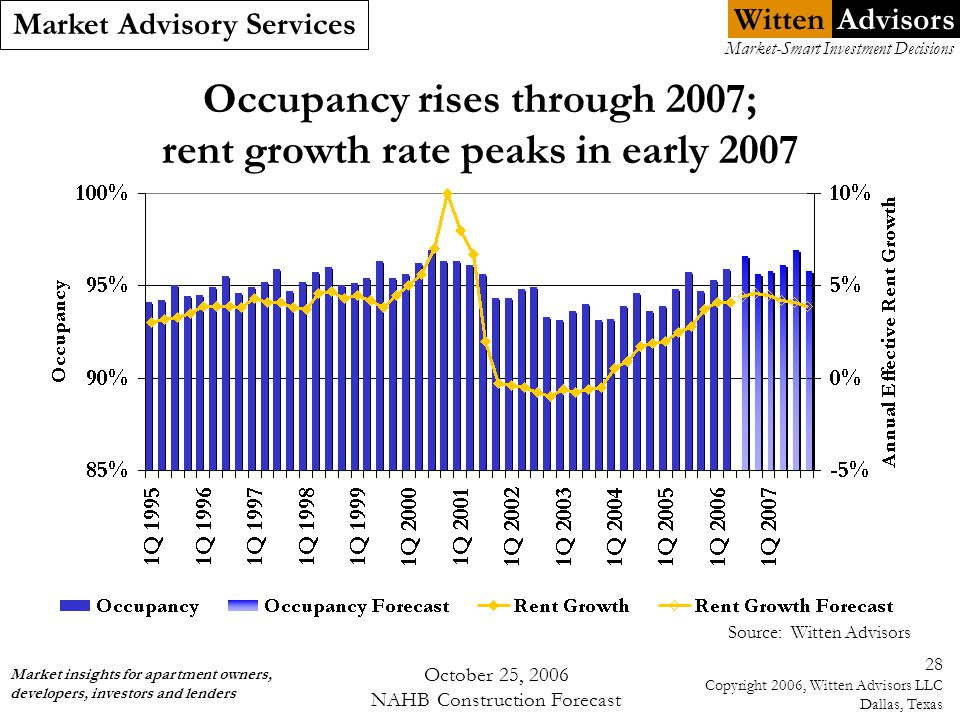 Witten Market Advisory Services Market insights for apartment owners, developers, investors and lenders Market-Smart Investment Decisions Advisors October 25, 2006 NAHB Construction Forecast 28 Copyright 2006, Witten Advisors LLC Dallas, Texas Occupancy rises through 2007; rent growth rate peaks in early 2007 Source: Witten Advisors