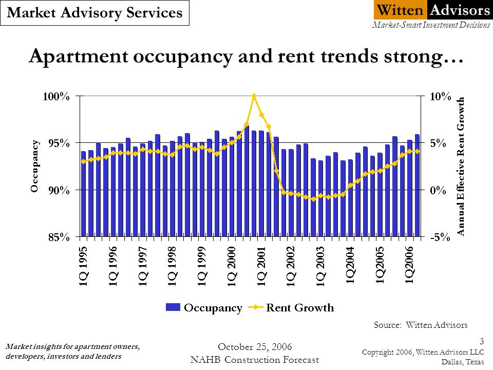 Witten Market Advisory Services Market insights for apartment owners, developers, investors and lenders Market-Smart Investment Decisions Advisors October 25, 2006 NAHB Construction Forecast 4 Copyright 2006, Witten Advisors LLC Dallas, Texas …driven by very healthy rental demand Source: Witten Advisors