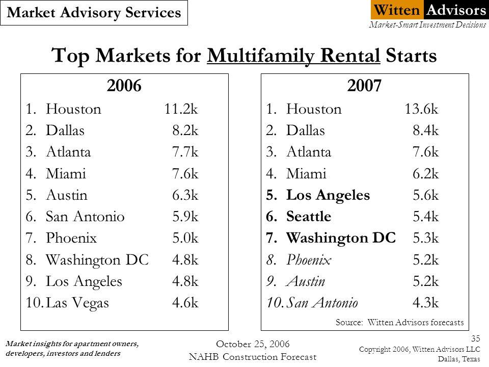 Witten Market Advisory Services Market insights for apartment owners, developers, investors and lenders Market-Smart Investment Decisions Advisors October 25, 2006 NAHB Construction Forecast 35 Copyright 2006, Witten Advisors LLC Dallas, Texas Top Markets for Multifamily Rental Starts 2006 1.Houston 11.2k 2.Dallas8.2k 3.Atlanta7.7k 4.Miami7.6k 5.Austin6.3k 6.San Antonio5.9k 7.Phoenix5.0k 8.Washington DC4.8k 9.Los Angeles4.8k 10.Las Vegas4.6k Source: Witten Advisors forecasts 2007 1.Houston 13.6k 2.Dallas8.4k 3.Atlanta7.6k 4.Miami6.2k 5.Los Angeles 5.6k 6.Seattle5.4k 7.Washington DC5.3k 8.Phoenix5.2k 9.Austin5.2k 10.San Antonio4.3k