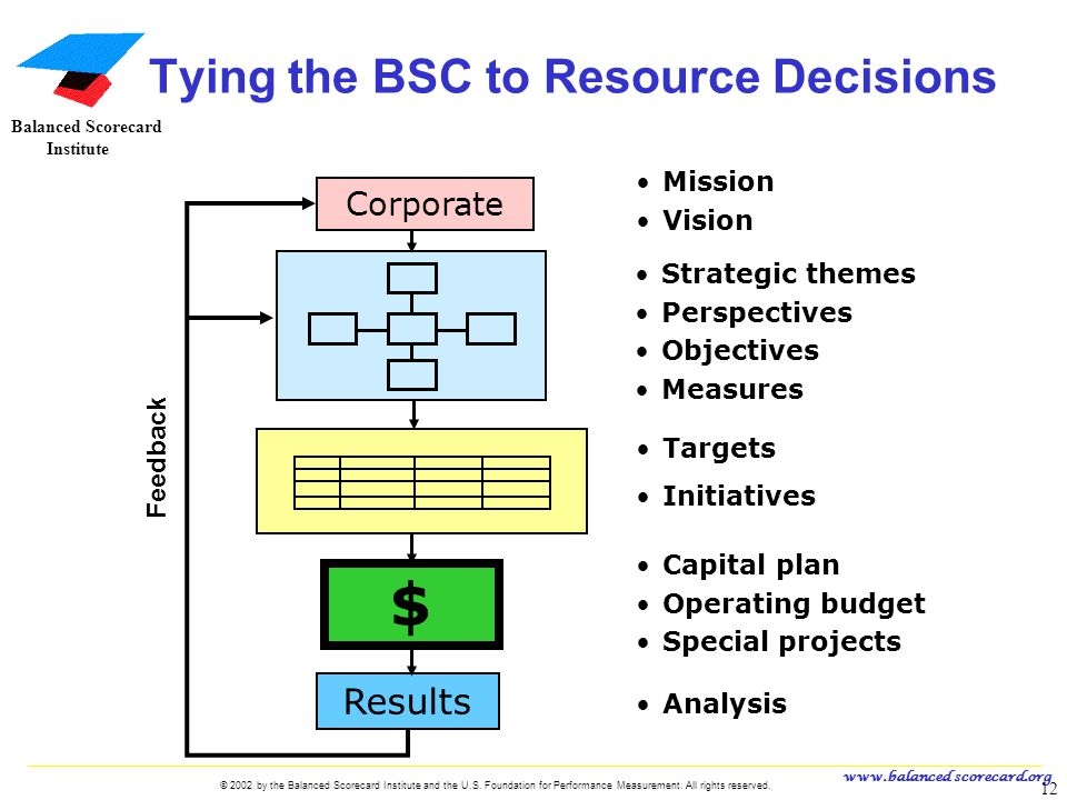www.balanced scorecard.org © 2002 by the Balanced Scorecard Institute and the U.S. Foundation for Performance Measurement. All rights reserved. 12 U.S