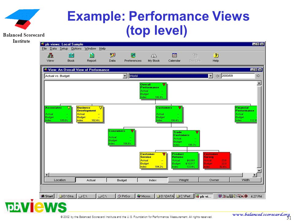 www.balanced scorecard.org © 2002 by the Balanced Scorecard Institute and the U.S. Foundation for Performance Measurement. All rights reserved. 31 U.S
