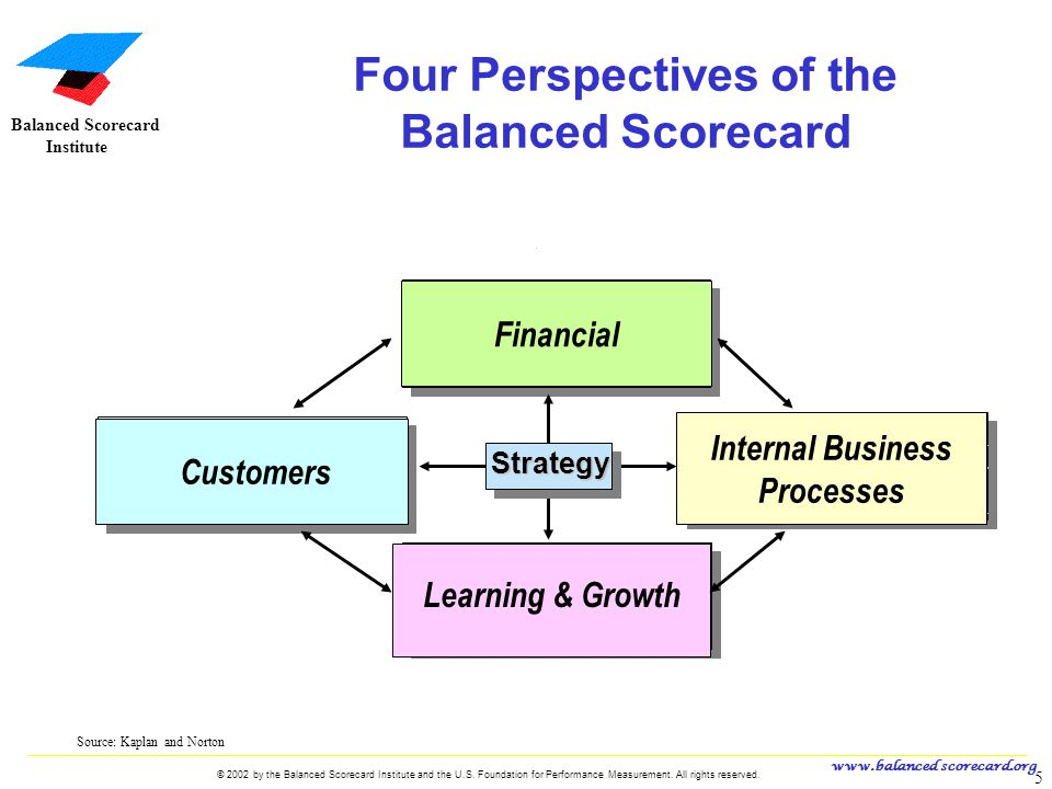 www.balanced scorecard.org © 2002 by the Balanced Scorecard Institute and the U.S. Foundation for Performance Measurement. All rights reserved. 5 U.S.
