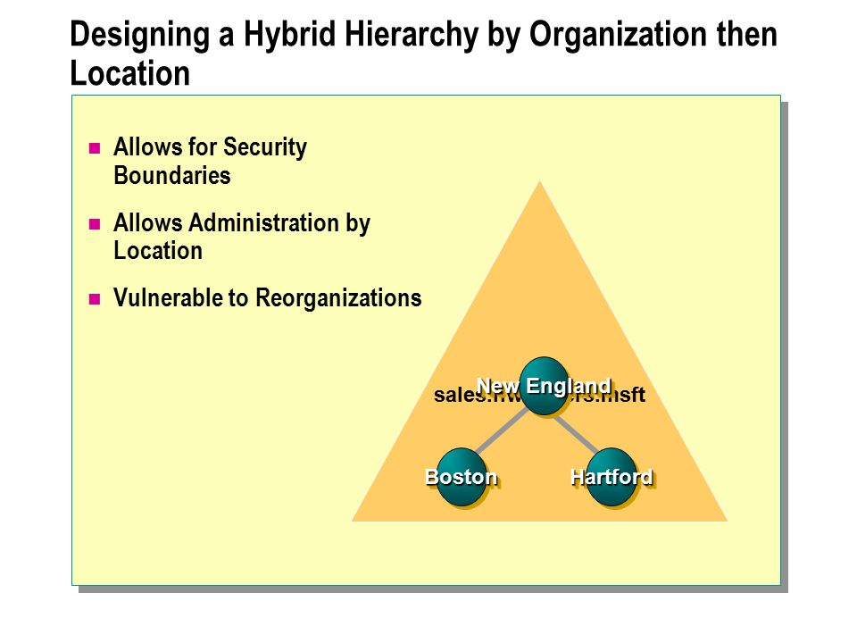 Designing a Hybrid Hierarchy by Organization then Location Allows for Security Boundaries Allows Administration by Location Vulnerable to Reorganizati