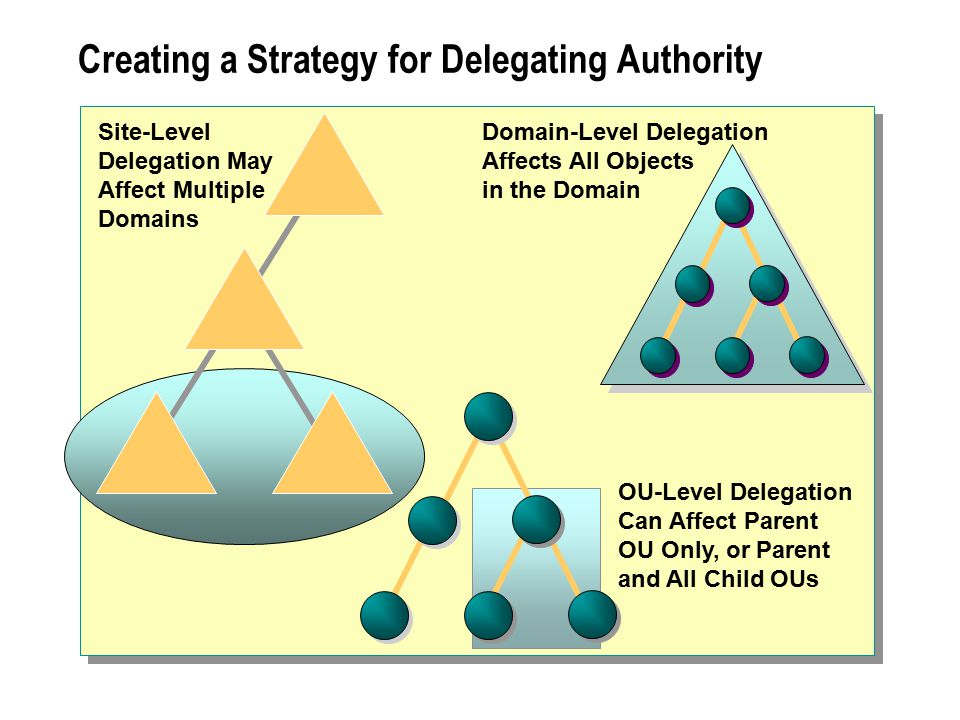 Creating a Strategy for Delegating Authority Domain-Level Delegation Affects All Objects in the Domain OU-Level Delegation Can Affect Parent OU Only,