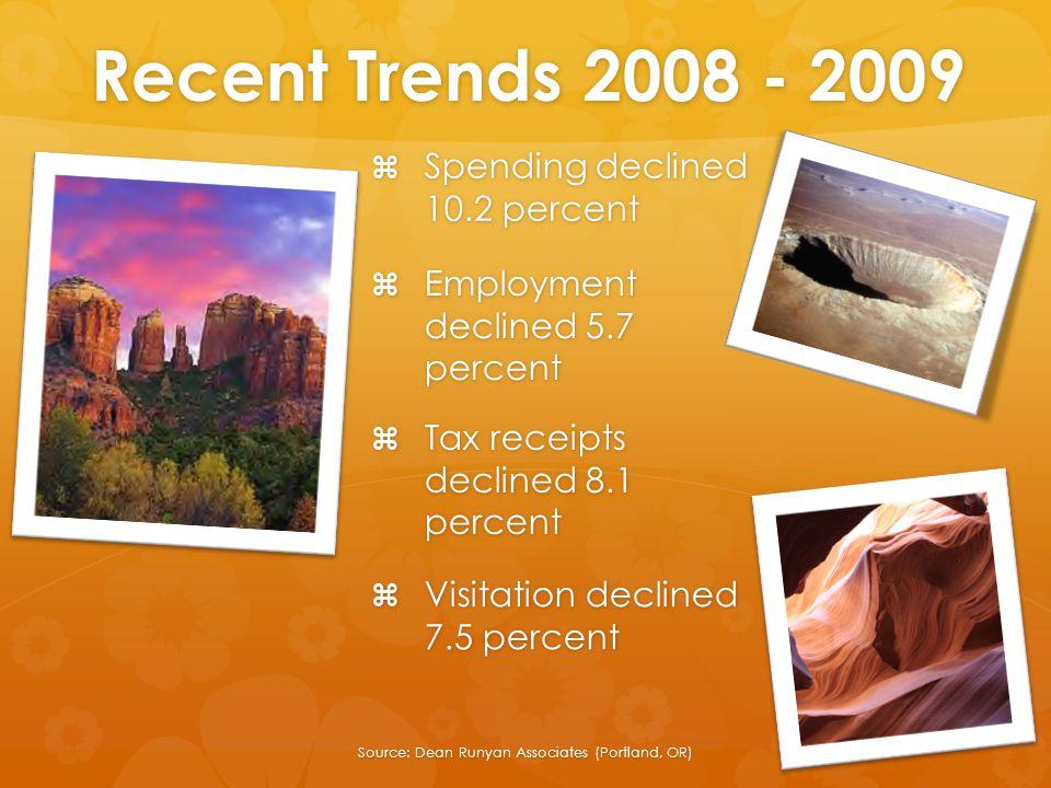 Recent Trends 2008 - 2009  Employment declined 5.7 percent  Spending declined 10.2 percent  Tax receipts declined 8.1 percent  Visitation declined