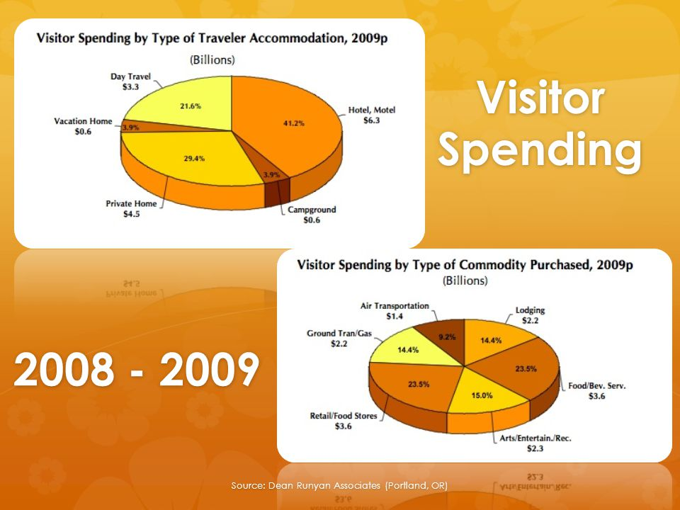 Visitor Spending Source: Dean Runyan Associates (Portland, OR) 2008 - 2009