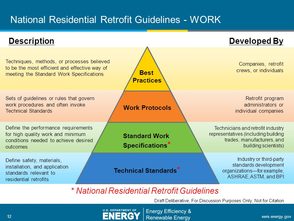 12 | Building Technologies Programeere.energy.gov12eere.energy.gov National Residential Retrofit Guidelines - WORK Standard Work Specifications * Work Protocols Best Practices Technical Standards * Developed By Companies, retrofit crews, or individuals Retrofit program administrators or individual companies Technicians and retrofit industry representatives (including building trades, manufacturers, and building scientists) Industry or third-party standards development organizations—for example, ASHRAE, ASTM, and BPI Description Techniques, methods, or processes believed to be the most efficient and effective way of meeting the Standard Work Specifications Sets of guidelines or rules that govern work procedures and often invoke Technical Standards Define the performance requirements for high quality work and minimum conditions needed to achieve desired outcomes Define safety, materials, installation, and application standards relevant to residential retrofits * National Residential Retrofit Guidelines Draft Deliberative, For Discussion Purposes Only, Not for Citation