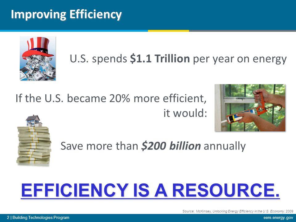 2 | Building Technologies Programeere.energy.gov Source: McKinsey, Unlocking Energy Efficiency in the U.S.