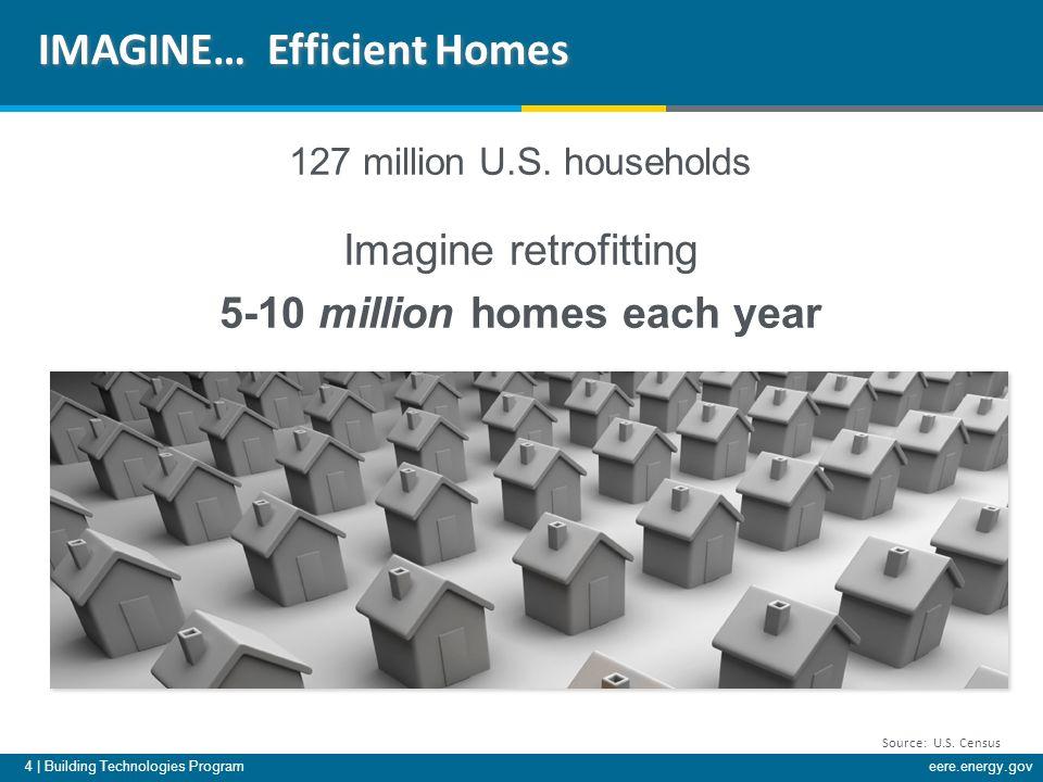 4 | Building Technologies Programeere.energy.gov 127 million U.S.