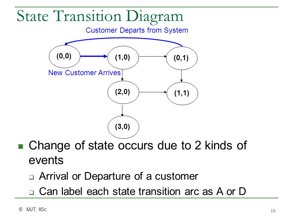© MJT, IISc 10 State Transition Diagram Change of state occurs due to 2 kinds of events  Arrival or Departure of a customer  Can label each state tr