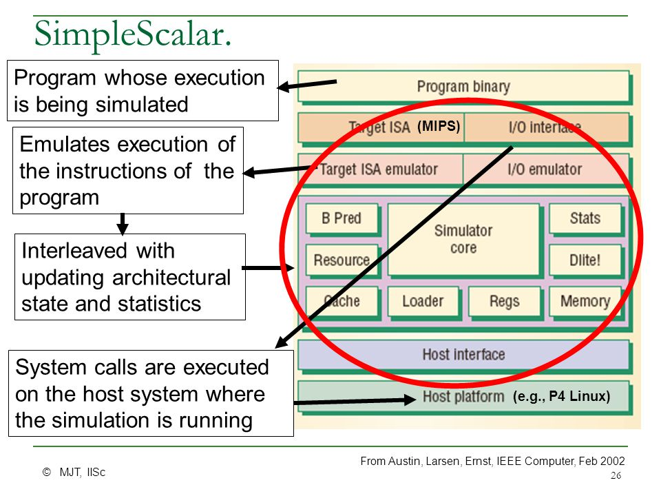 © MJT, IISc 26 SimpleScalar. From Austin, Larsen, Ernst, IEEE Computer, Feb 2002 Program whose execution is being simulated Emulates execution of the