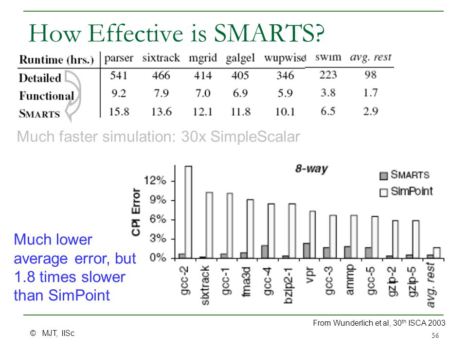 © MJT, IISc 56 How Effective is SMARTS.