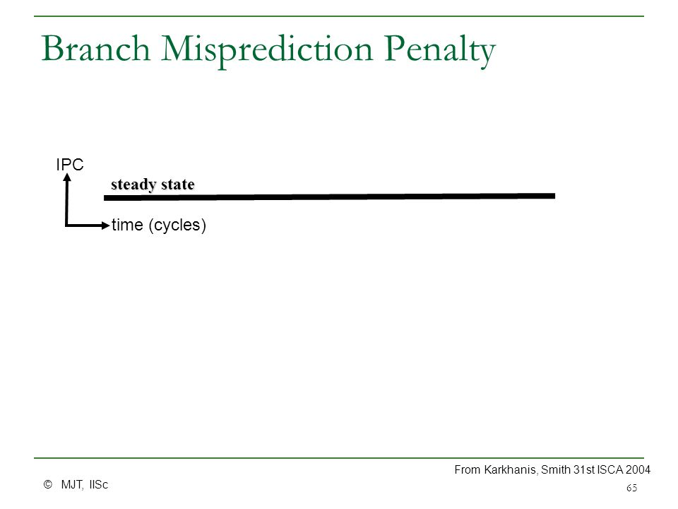 © MJT, IISc 65 Branch Misprediction Penalty steady state IPC time (cycles) From Karkhanis, Smith 31st ISCA 2004