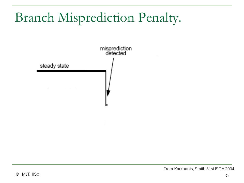 © MJT, IISc 67 Branch Misprediction Penalty. From Karkhanis, Smith 31st ISCA 2004