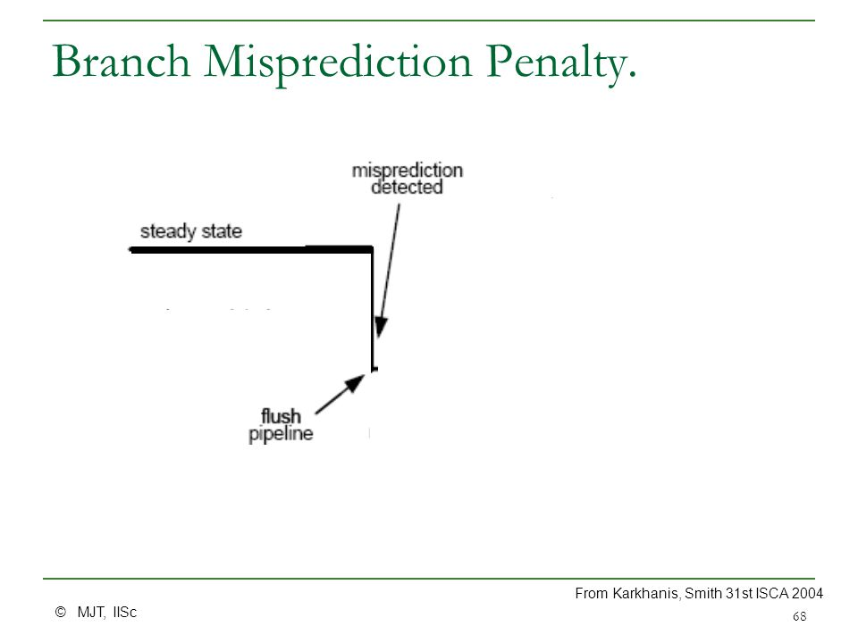 © MJT, IISc 68 Branch Misprediction Penalty. From Karkhanis, Smith 31st ISCA 2004
