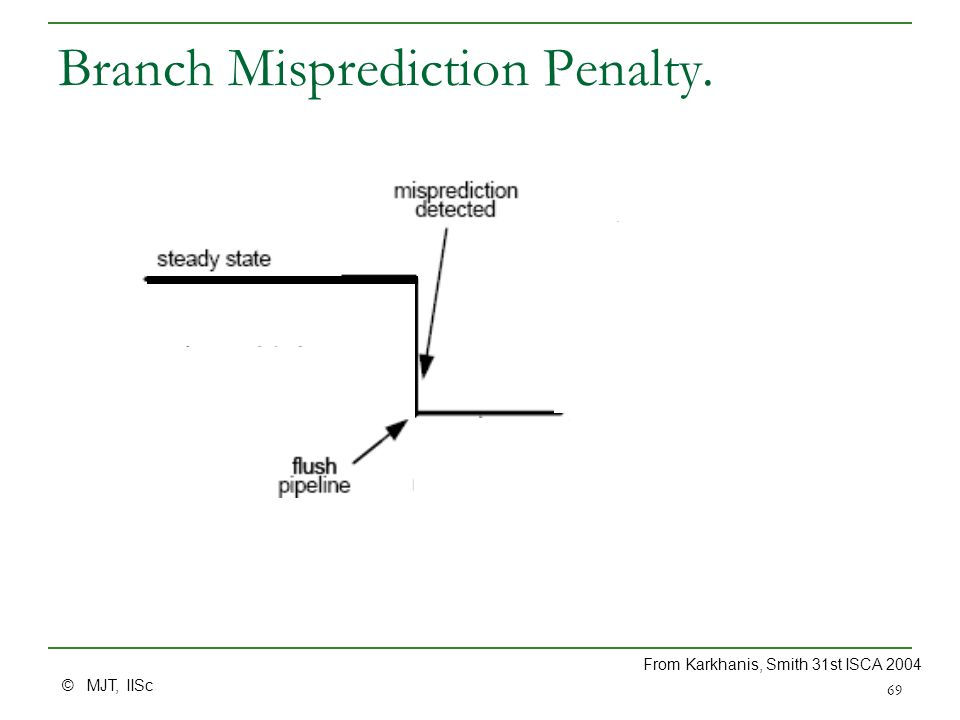 © MJT, IISc 69 Branch Misprediction Penalty. From Karkhanis, Smith 31st ISCA 2004