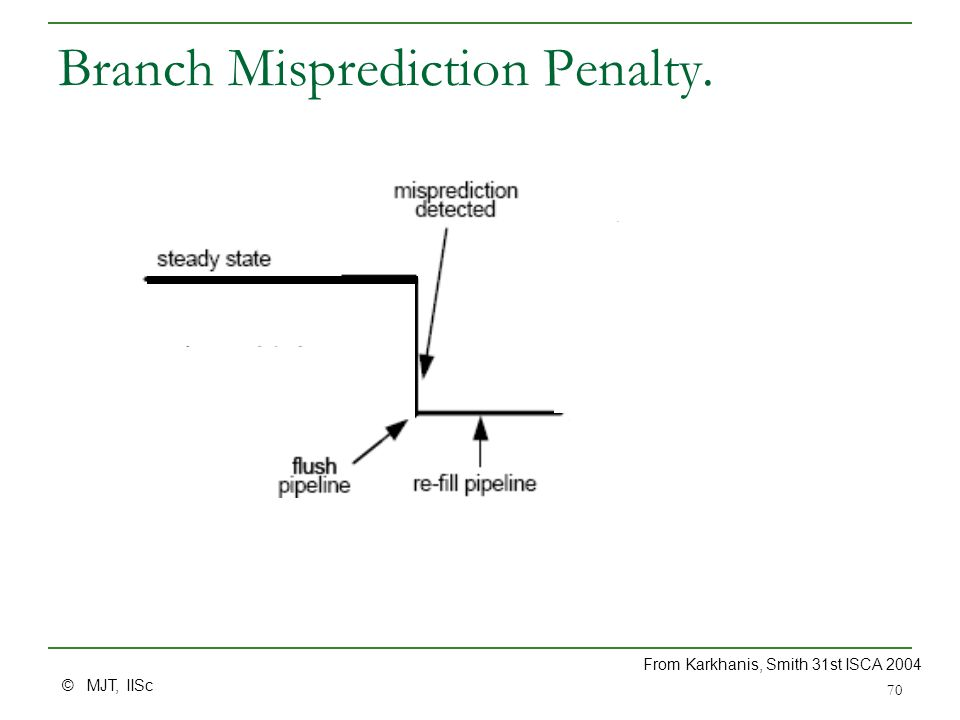 © MJT, IISc 70 Branch Misprediction Penalty. From Karkhanis, Smith 31st ISCA 2004