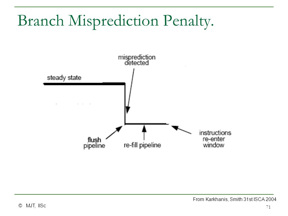 © MJT, IISc 71 Branch Misprediction Penalty. From Karkhanis, Smith 31st ISCA 2004