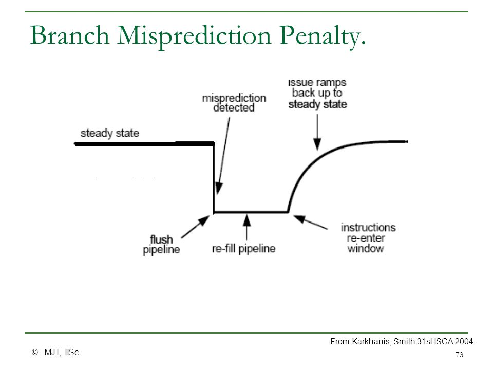 © MJT, IISc 73 Branch Misprediction Penalty. From Karkhanis, Smith 31st ISCA 2004