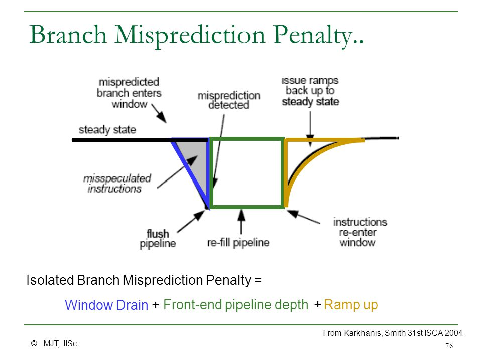 © MJT, IISc 76 Branch Misprediction Penalty.. Front-end pipeline depth Ramp up Window Drain+ + Isolated Branch Misprediction Penalty = From Karkhanis,