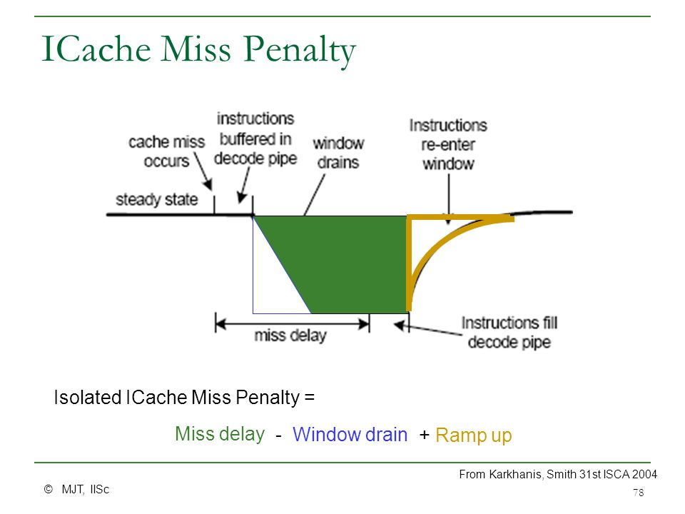 © MJT, IISc 78 ICache Miss Penalty Miss delay - Window drain + Ramp up Isolated ICache Miss Penalty = From Karkhanis, Smith 31st ISCA 2004
