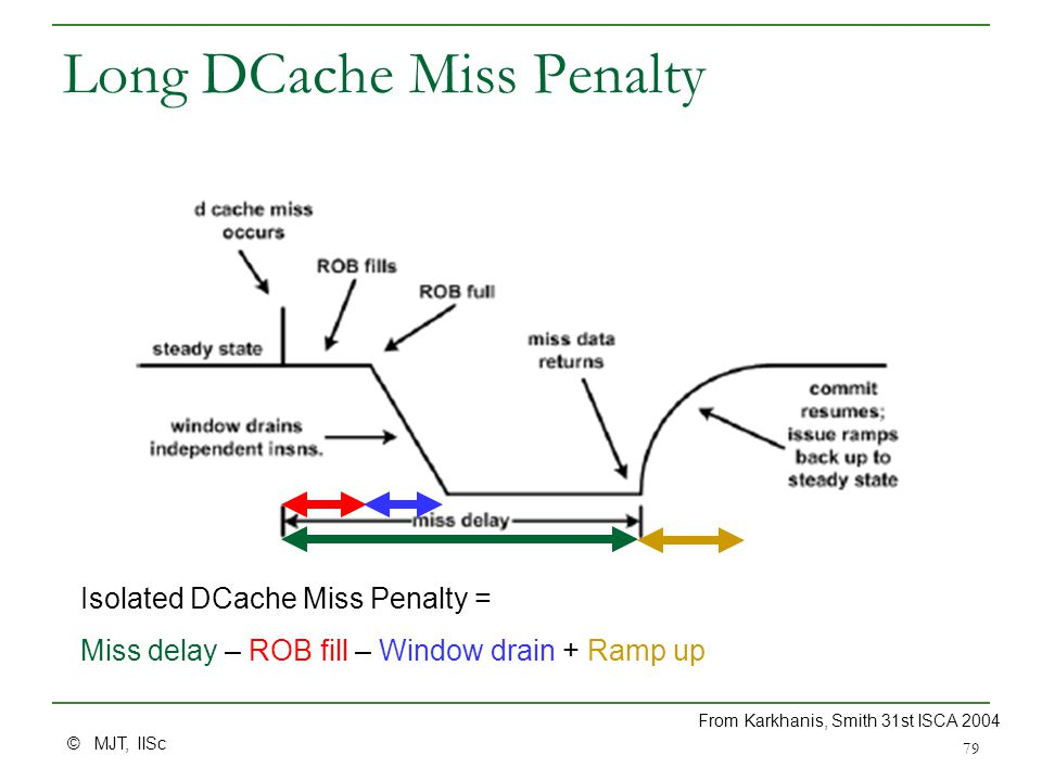 © MJT, IISc 79 Long DCache Miss Penalty Isolated DCache Miss Penalty = Miss delay – ROB fill – Window drain + Ramp up From Karkhanis, Smith 31st ISCA