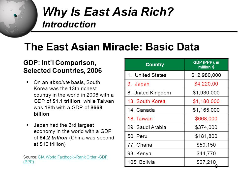 8 GDP: Int'l Comparison, Selected Countries, 2006  On an absolute basis, South Korea was the 13th richest country in the world in 2006 with a GDP of $1.1 trillion, while Taiwan was 18th with a GDP of $668 billion  Japan had the 3rd largest economy in the world with a GDP of $4.2 trillion (China was second at $10 trillion ) Source: CIA World Factbook--Rank Order -GDP (PPP) Country GDP (PPP), in million $ 1.