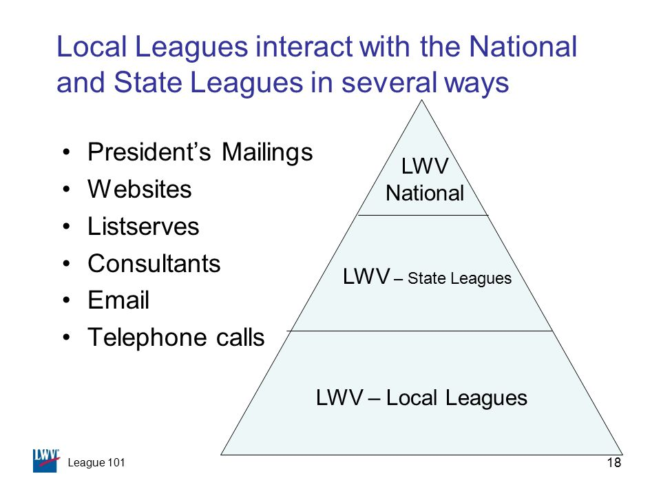 League 101 18 Local Leagues interact with the National and State Leagues in several ways President's Mailings Websites Listserves Consultants Email Telephone calls LWV – Local Leagues LWV – State Leagues LWV National