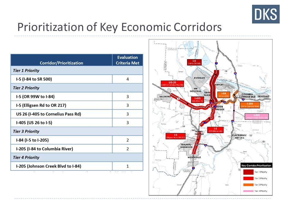 Prioritization of Key Economic Corridors