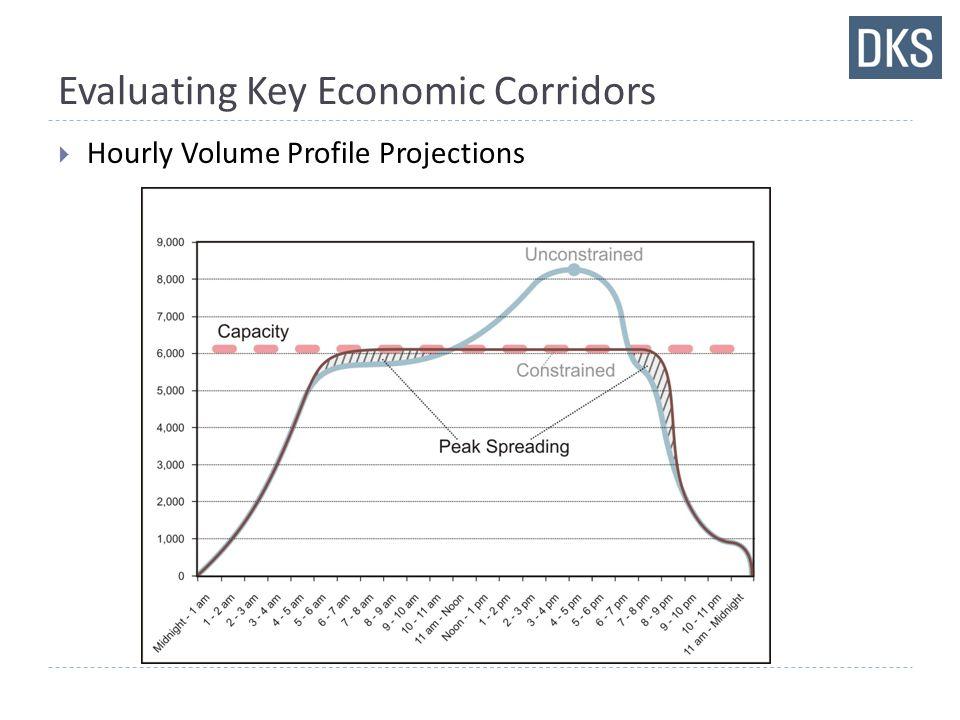 Evaluating Key Economic Corridors  Hourly Volume Profile Projections