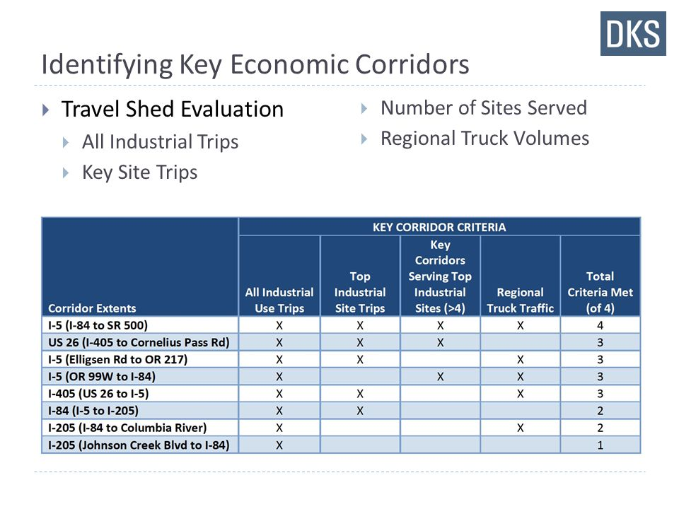 Identifying Key Economic Corridors  Travel Shed Evaluation  All Industrial Trips  Key Site Trips  Number of Sites Served  Regional Truck Volumes