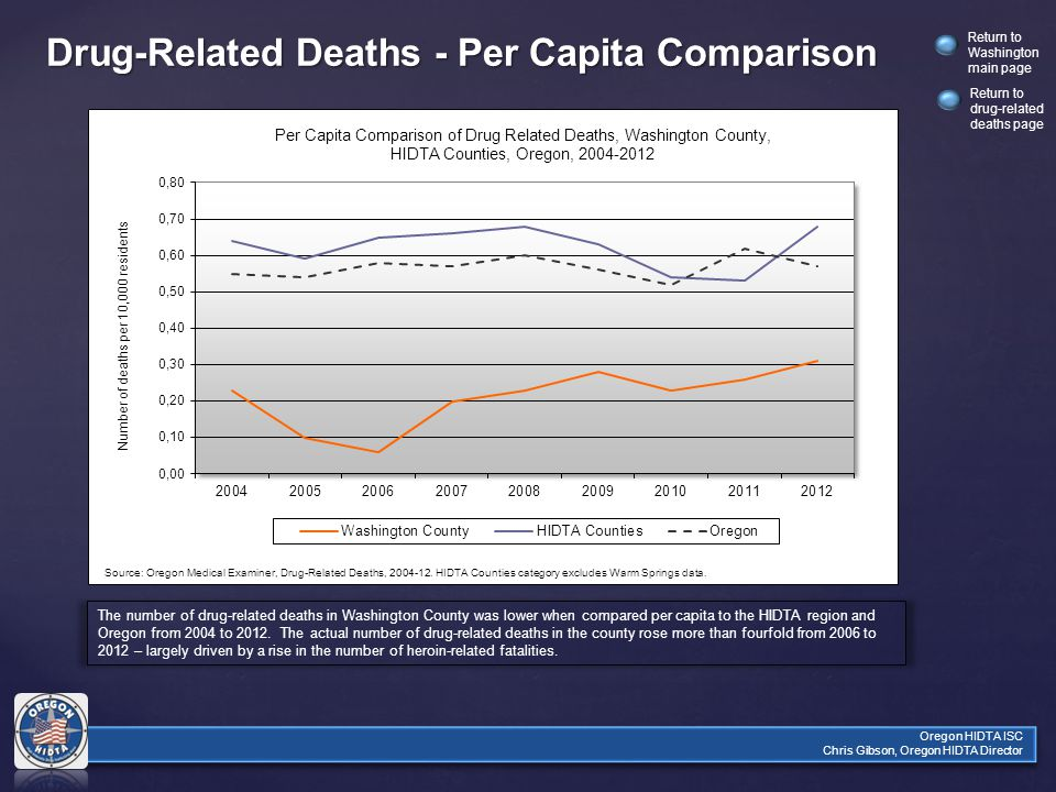 Return to Washington main page Oregon HIDTA ISC Chris Gibson, Oregon HIDTA Director Drug-Related Deaths - Per Capita Comparison The number of drug-related deaths in Washington County was lower when compared per capita to the HIDTA region and Oregon from 2004 to 2012.