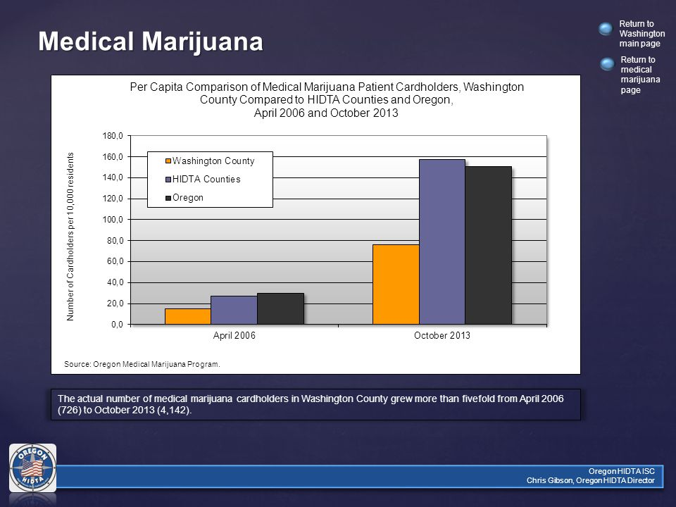 Return to Washington main page Oregon HIDTA ISC Chris Gibson, Oregon HIDTA Director Medical Marijuana The actual number of medical marijuana cardholders in Washington County grew more than fivefold from April 2006 (726) to October 2013 (4,142).