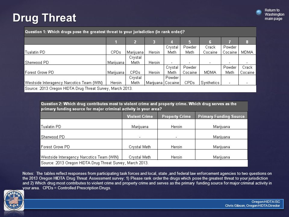 Return to Washington main page Oregon HIDTA ISC Chris Gibson, Oregon HIDTA Director Drug Threat Notes: The tables reflect responses from participating task forces and local, state,and federal law enforcement agencies to two questions on the 2013 Oregon HIDTA Drug Threat Assessment survey: 1) Please rank order the drugs which pose the greatest threat to your jurisdiction and 2) Which drug most contributes to violent crime and property crime and serves as the primary funding source for major criminal activity in your area.