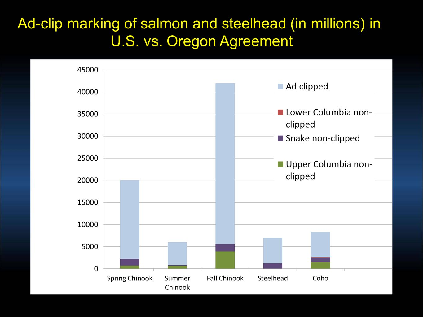 Ad-clip marking of salmon and steelhead (in millions) in U.S. vs. Oregon Agreement
