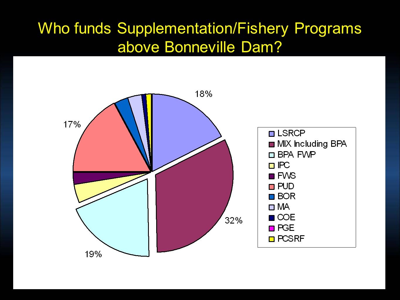 Who funds Supplementation/Fishery Programs above Bonneville Dam