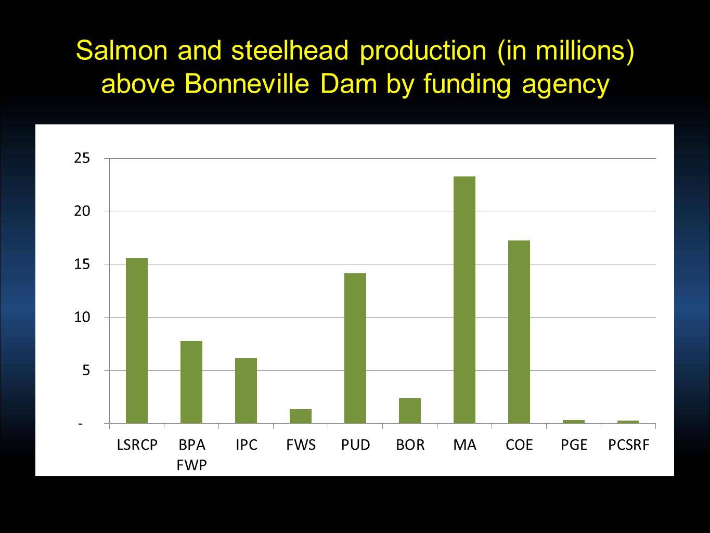 Who funds Supplementation/Fishery Programs above Bonneville Dam?