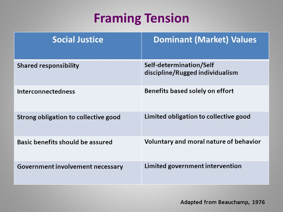 Framing Tension Social JusticeDominant (Market) Values Shared responsibility Self-determination/Self discipline/Rugged individualism Interconnectedness Benefits based solely on effort Strong obligation to collective good Limited obligation to collective good Basic benefits should be assured Voluntary and moral nature of behavior Government involvement necessary Limited government intervention Adapted from Beauchamp, 1976