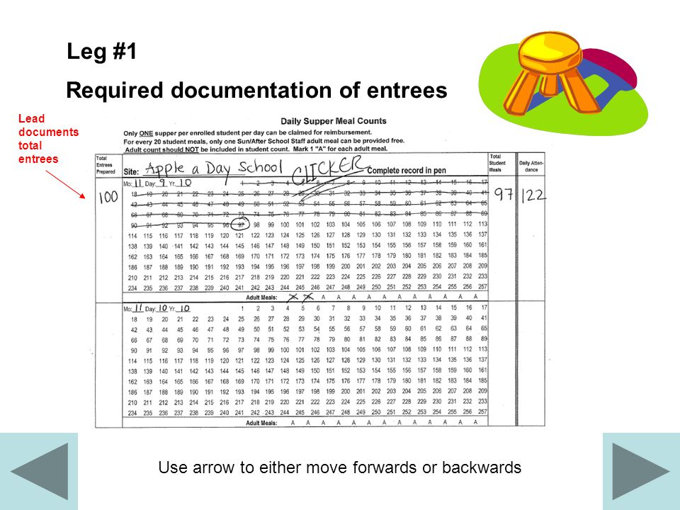 Use arrow to either move forwards or backwards Leg #2 Accurately tabulated Daily Supper Meal Counts form 1.Fill in complete date (DD/MM/YYYY) and site name.