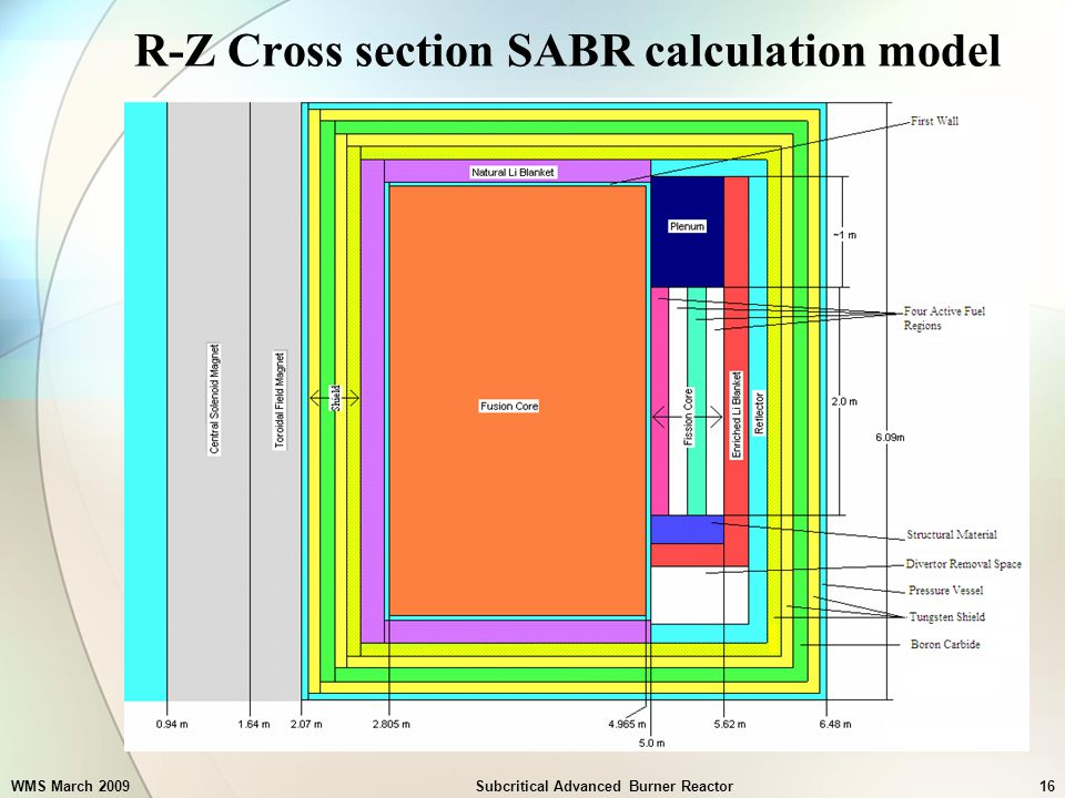 WMS March 2009Subcritical Advanced Burner Reactor16 R-Z Cross section SABR calculation model