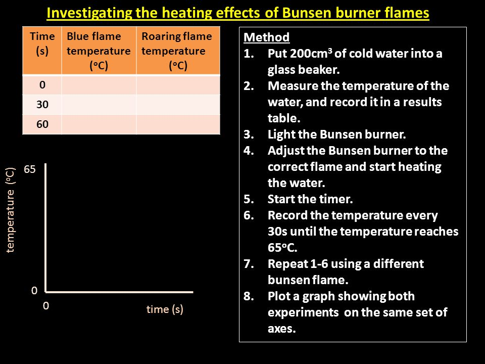 Investigating the heating effects of Bunsen burner flames Method 1.Put 200cm 3 of cold water into a glass beaker. 2.Measure the temperature of the wat