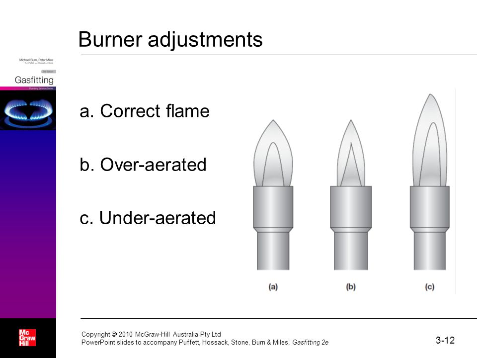 Burner adjustments a. Correct flame b. Over-aerated c.