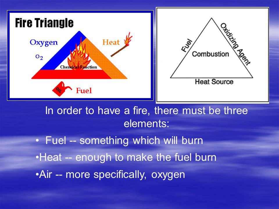 In order to have a fire, there must be three elements: Fuel -- something which will burn Heat -- enough to make the fuel burn Air -- more specifically, oxygen