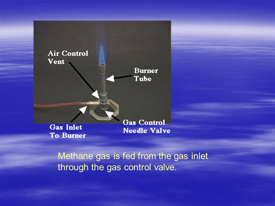 Methane gas is fed from the gas inlet through the gas control valve.